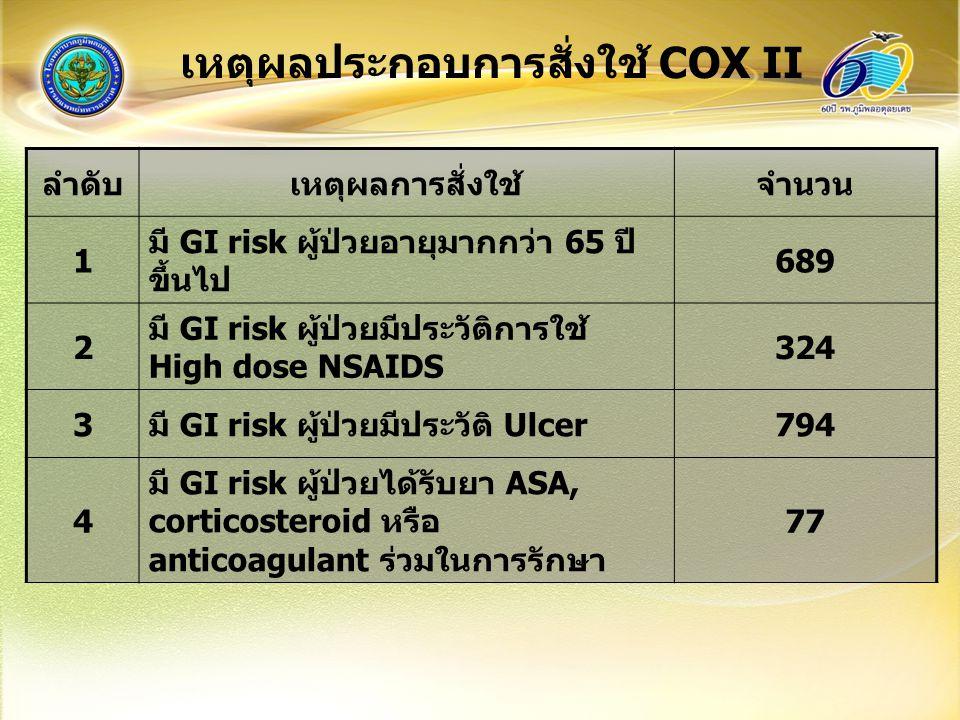 เหตุผลประกอบการสั่งใช้ COX II ลำดับเหตุผลการสั่งใช้จำนวน 1 มี GI risk ผู้ป่วยอายุมากกว่า 65 ปี ขึ้นไป 689 2 มี GI risk ผู้ป่วยมีประวัติการใช้ High dose NSAIDS 324 3มี GI risk ผู้ป่วยมีประวัติ Ulcer794 4 มี GI risk ผู้ป่วยได้รับยา ASA, corticosteroid หรือ anticoagulant ร่วมในการรักษา 77