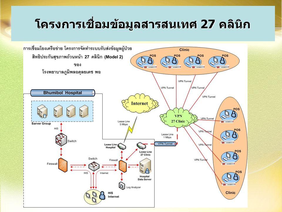 โครงการเชื่อมข้อมูลสารสนเทศ 27 คลินิก
