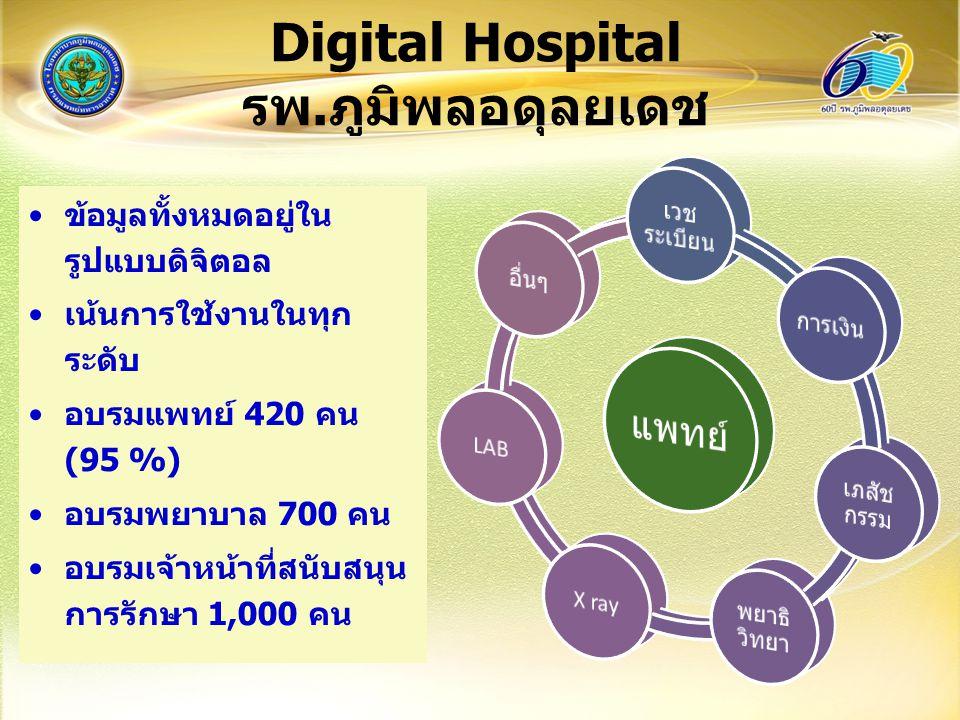 โครงการเชื่อมโยงระบบ สารสนเทศ ๒๗ คลินิก เพื่อเชื่อมโยงข้อมูลการรักษาพยาบาล ผู้ป่วยประกันสุขภาพระหว่างคลินิกชุมชน อบอุ่น 27 คลินิกกับรพ.ภูมิพลอดุลยเดชใน แบบ Real Time ฐานข้อมูลสุขภาพประชากรบัตรทองใน 5 เขตจำนวน 200,000 คน งบประมาณ สปสช ระยะเวลาโครงการ ต.ค.