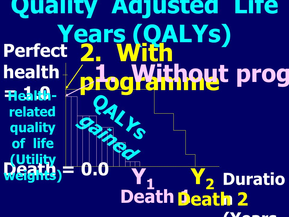 Perfect health = 1.0 2. With programme 1. Without programme Death = 0.0 Health- related quality of life (Utility weights) Duratio n (Years of life) De