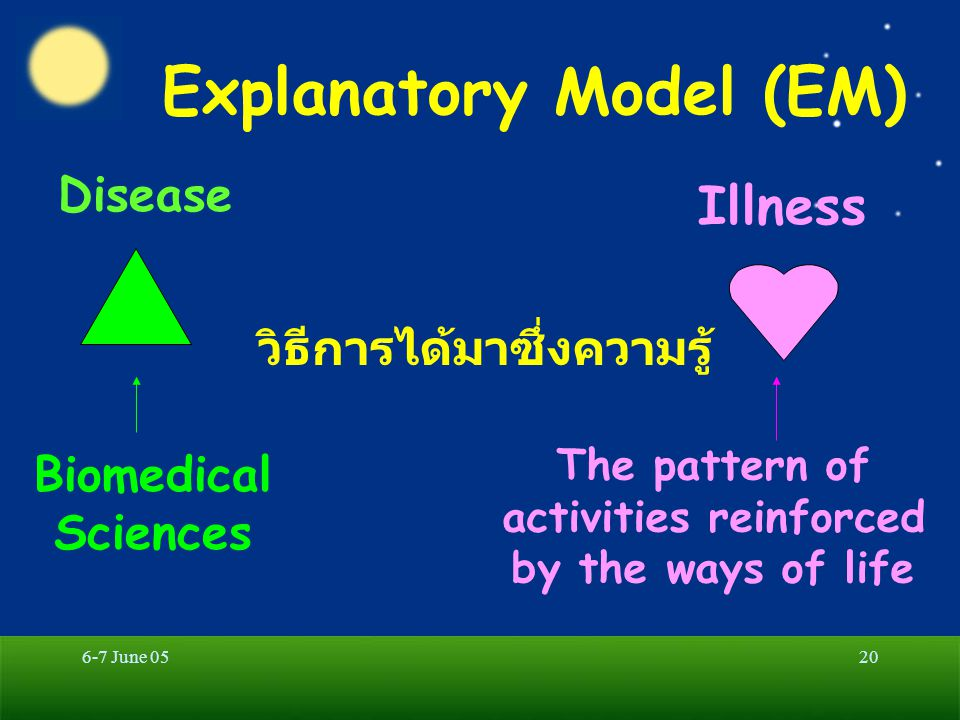6-7 June 0520 Explanatory Model (EM) Disease Illness วิธีการได้มาซึ่งความรู้ Biomedical Sciences The pattern of activities reinforced by the ways of life