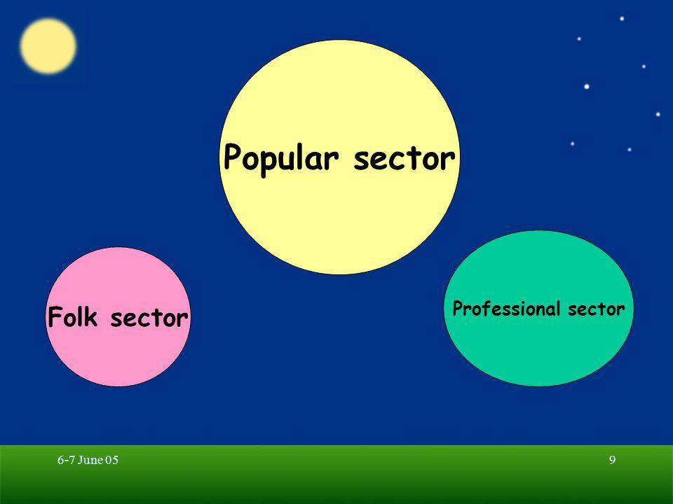 6-7 June 0510 Popular sector Professional sector Folk sector Pluralistic Medical System