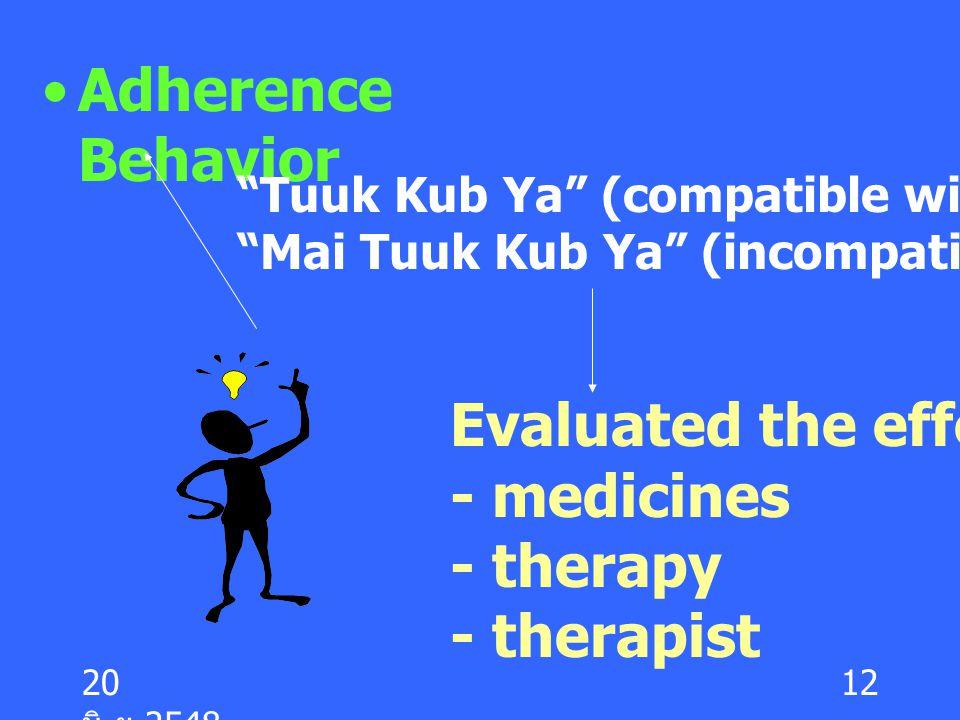"""20 มิ. ย.2548 12 Adherence Behavior """"Tuuk Kub Ya"""" (compatible with medicines) """"Mai Tuuk Kub Ya"""" (incompatible with medicines) Evaluated the effective"""