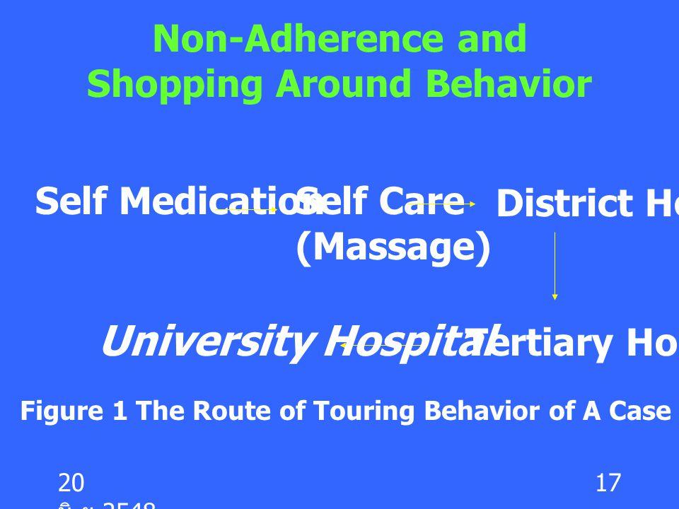 20 มิ. ย.2548 17 Non-Adherence and Shopping Around Behavior Self MedicationSelf Care (Massage) District Hospital Tertiary Hospital University Hospital