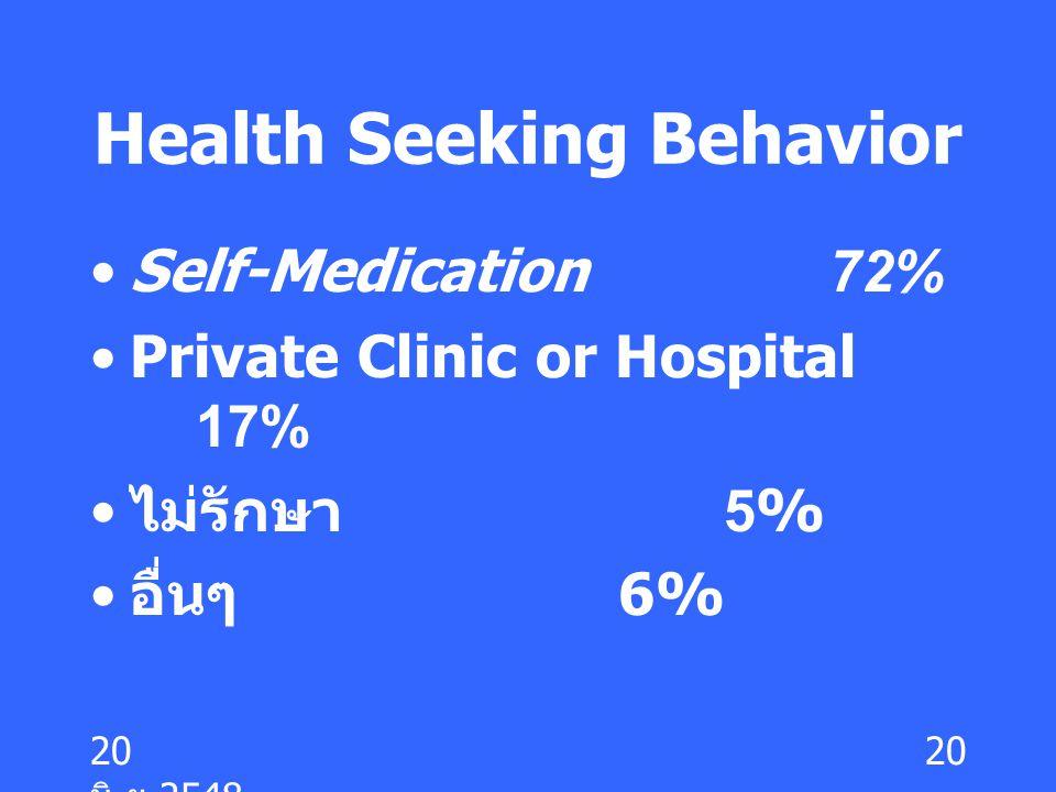 20 มิ. ย.2548 20 Health Seeking Behavior Self-Medication72% Private Clinic or Hospital 17% ไม่รักษา 5% อื่นๆ 6%