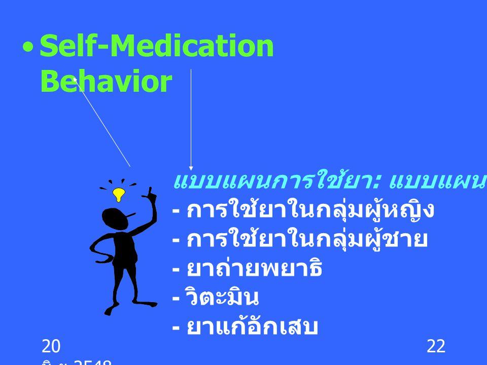 20 มิ. ย.2548 22 Self-Medication Behavior แบบแผนการใช้ยา : แบบแผนแบบชาวบ้าน - การใช้ยาในกลุ่มผู้หญิง - การใช้ยาในกลุ่มผู้ชาย - ยาถ่ายพยาธิ - วิตะมิน -