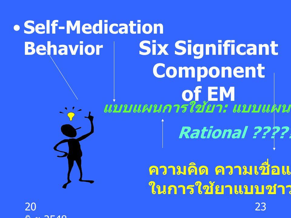 20 มิ. ย.2548 23 Self-Medication Behavior Six Significant Component of EM แบบแผนการใช้ยา : แบบแผนแบบชาวบ้าน ความคิด ความเชื่อและตรรกะ ในการใช้ยาแบบชาว