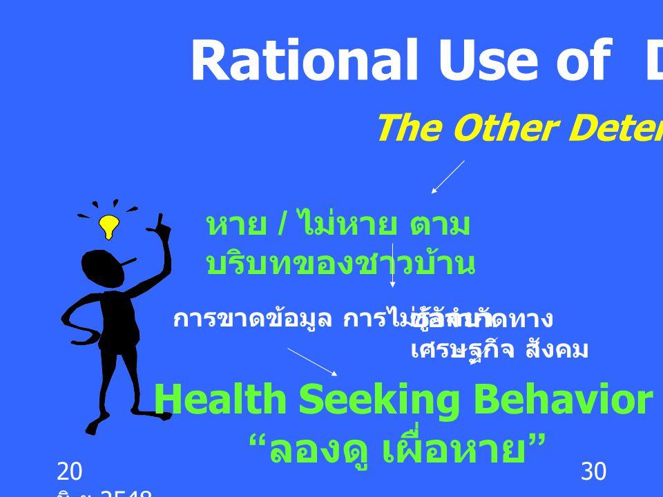 20 มิ. ย.2548 30 Rational Use of Drug หาย / ไม่หาย ตาม บริบทของชาวบ้าน The Other Determinants การขาดข้อมูล การไม่รู้จักยาข้อจำกัดทาง เศรษฐกิจ สังคม He