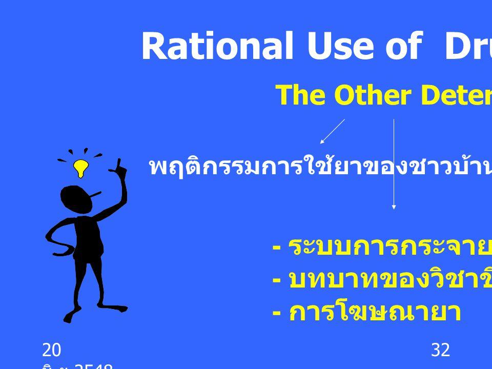 20 มิ. ย.2548 32 Rational Use of Drug พฤติกรรมการใช้ยาของชาวบ้าน The Other Determinants - ระบบการกระจายยา - บทบาทของวิชาชีพ - การโฆษณายา