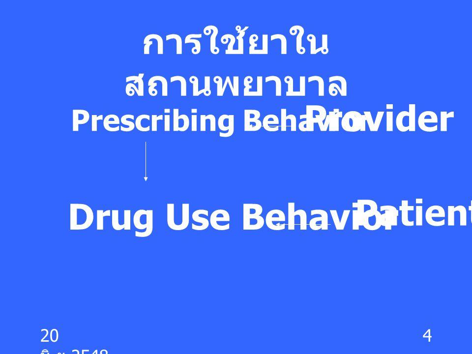 20 มิ. ย.2548 4 การใช้ยาใน สถานพยาบาล Prescribing Behavior Drug Use Behavior Provider Patient