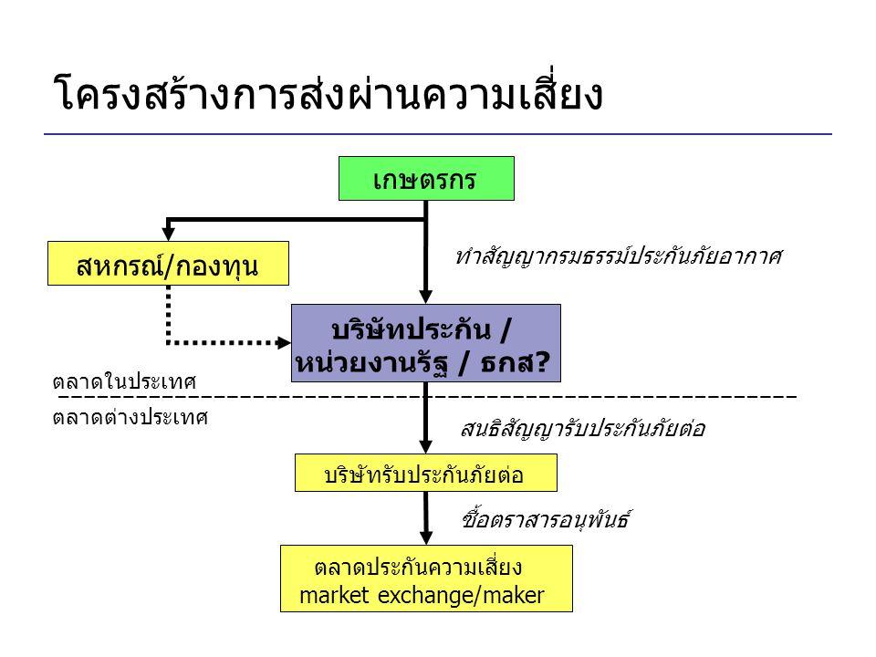 โครงสร้างการส่งผ่านความเสี่ยง เกษตรกร บริษัทรับประกันภัยต่อ ทำสัญญากรมธรรม์ประกันภัยอากาศ สนธิสัญญารับประกันภัยต่อ ตลาดต่างประเทศ ตลาดประกันความเสี่ยง