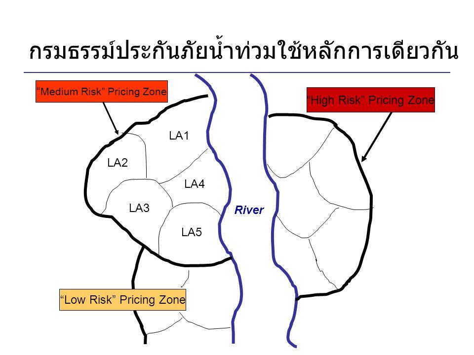 "River LA4 LA2 LA3 LA1 LA5 "" Medium Risk"" Pricing Zone ""Low Risk"" Pricing Zone กรมธรรม์ประกันภัยน้ำท่วมใช้หลักการเดียวกัน ""High Risk"" Pricing Zone"