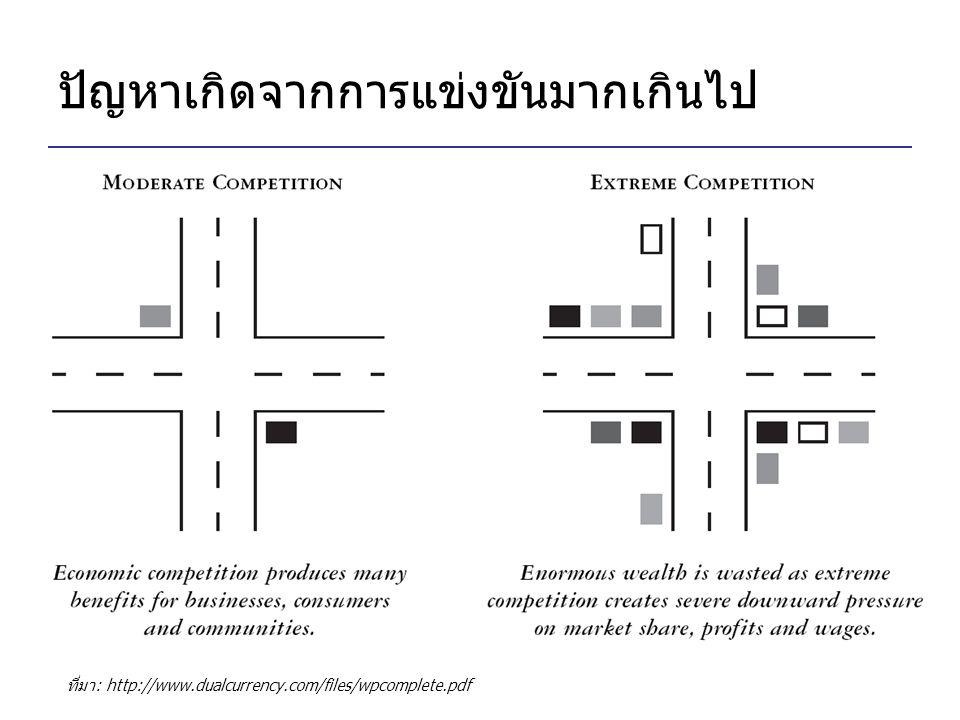 ปัญหาเกิดจากการแข่งขันมากเกินไป ที่มา: http://www.dualcurrency.com/files/wpcomplete.pdf