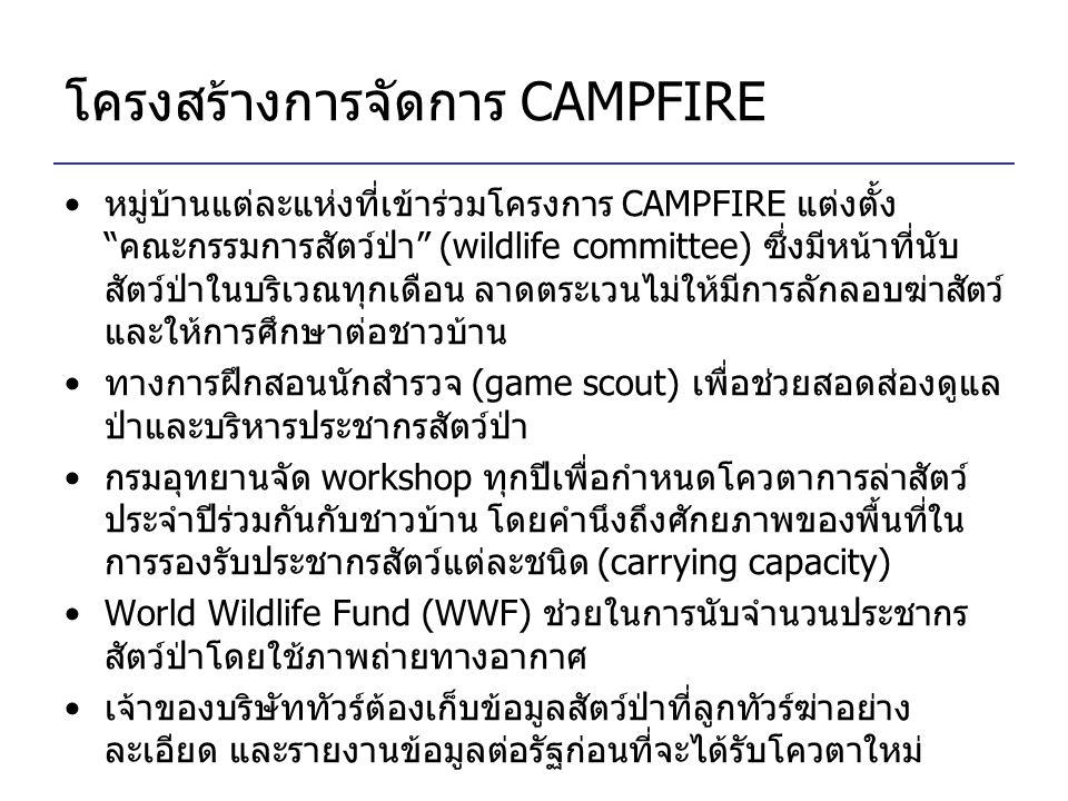 """โครงสร้างการจัดการ CAMPFIRE หมู่บ้านแต่ละแห่งที่เข้าร่วมโครงการ CAMPFIRE แต่งตั้ง """"คณะกรรมการสัตว์ป่า"""" (wildlife committee) ซึ่งมีหน้าที่นับ สัตว์ป่าใ"""