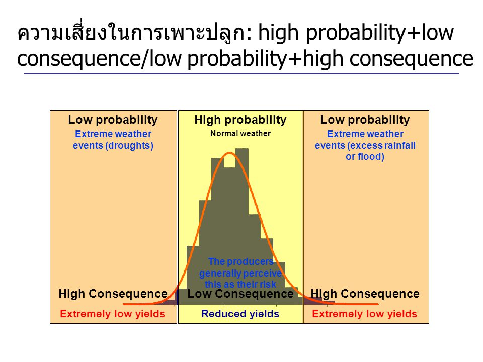 ความเสี่ยงในการเพาะปลูก: high probability+low consequence/low probability+high consequence High probability Low Consequence Reduced yields The produce
