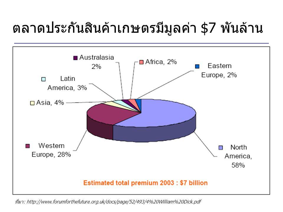 ตลาดประกันสินค้าเกษตรมีมูลค่า $7 พันล้าน ที่มา: http://www.forumforthefuture.org.uk/docs/page/52/493/4%20William%20Dick.pdf