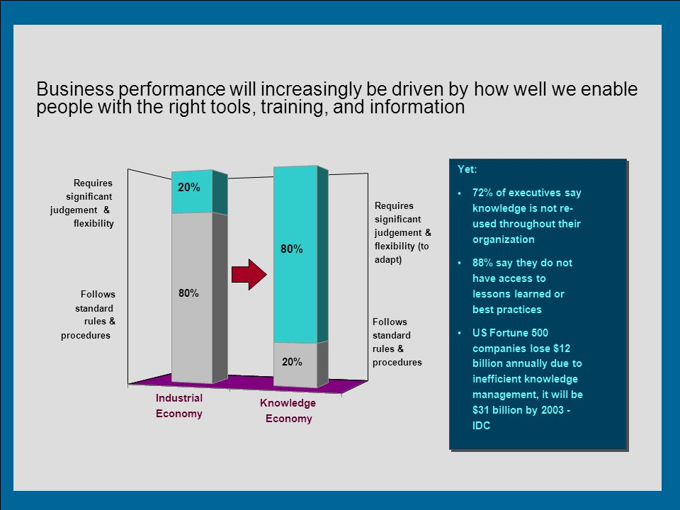 What is Involved in Organization ' s performance.