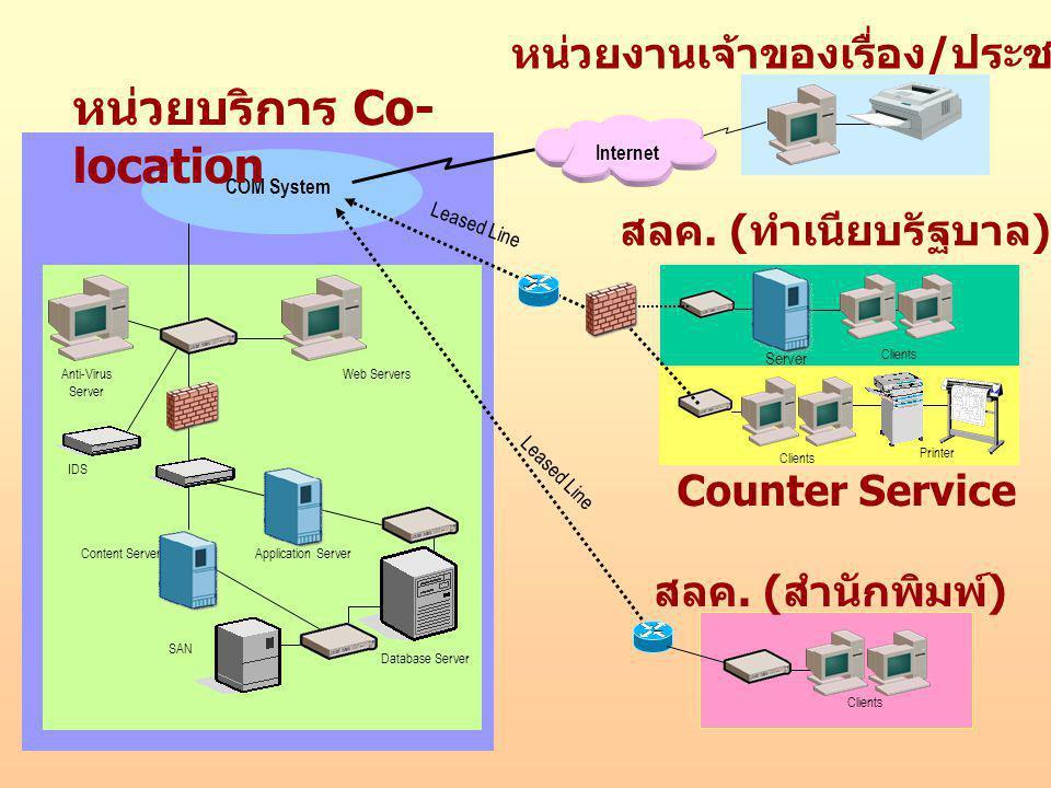 Content Server Web Servers IDS Database Server SAN Application Server Anti-Virus Server COM System หน่วยงานเจ้าของเรื่อง / ประชาชน / สมาชิก หน่วยบริกา