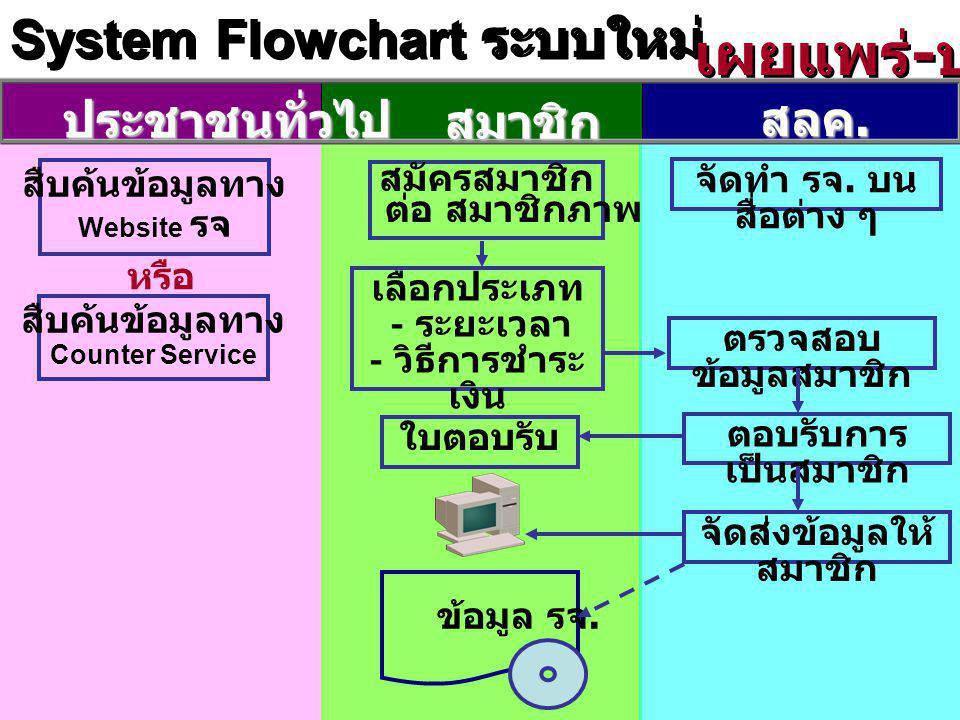 System Flowchart ระบบใหม่ ประชาชนทั่วไป สมาชิก สลค. สืบค้นข้อมูลทาง Website รจ สมัครสมาชิก ต่อ สมาชิกภาพ เลือกประเภท - ระยะเวลา - วิธีการชำระ เงิน ใบต