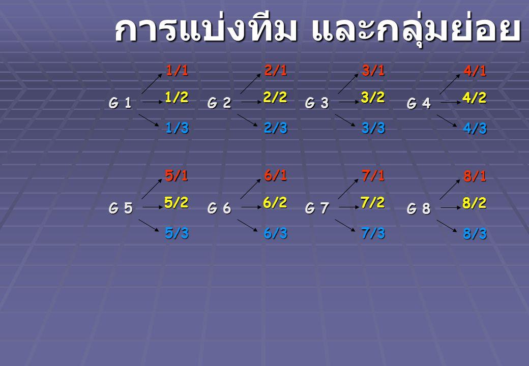 G 1 1/1 1/2 1/3 การแบ่งทีม และกลุ่มย่อย G 2 2/1 2/2 2/3 G 3 3/1 3/2 3/3 G 4 4/1 4/2 4/3 G 5 5/1 5/2 5/3 G 6 6/1 6/2 6/3 G 7 7/1 7/2 7/3 G 8 8/1 8/2 8/