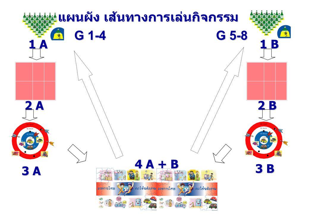 1 A 2 A 3 A 4 A + B 1 B 2 B 3 B แผนผัง เส้นทางการเล่นกิจกรรม G 5-8 G 1-4