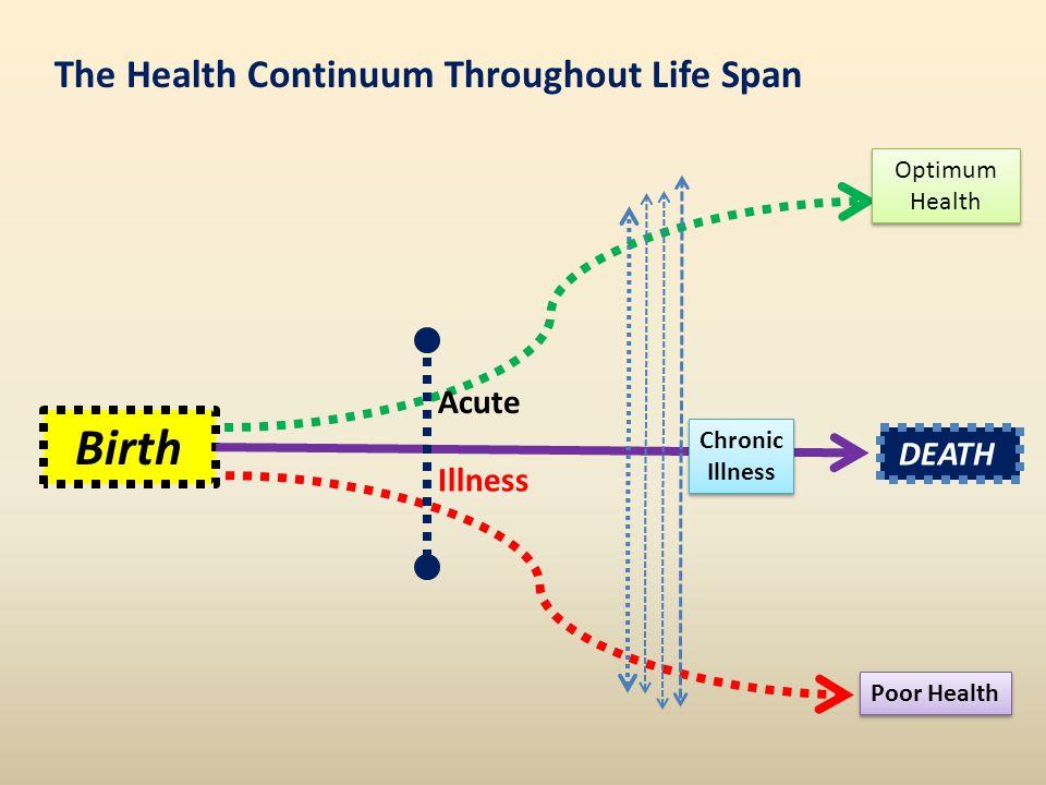 Birth DEATH The Health Continuum Throughout Life Span Acute Illness Chronic Illness Poor Health Optimum Health