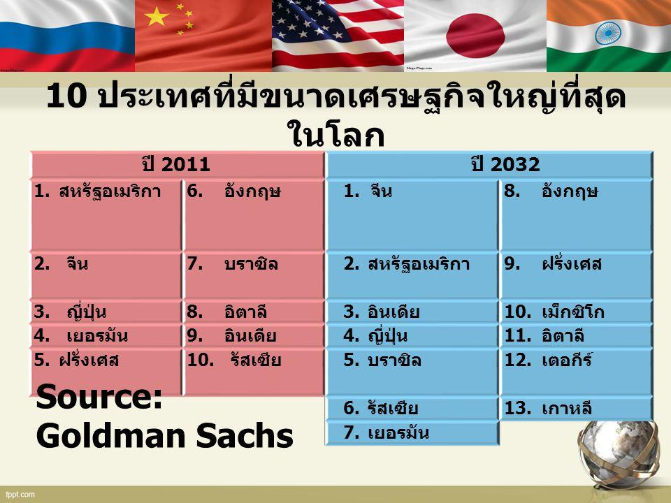 10 ประเทศที่มีขนาดเศรษฐกิจใหญ่ที่สุด ในโลก ปี 2011 ปี 2032 1. สหรัฐอเมริกา 6. อังกฤษ 1. จีน 8. อังกฤษ 2. จีน 7. บราซิล 2. สหรัฐอเมริกา 9. ฝรั่งเศส 3.