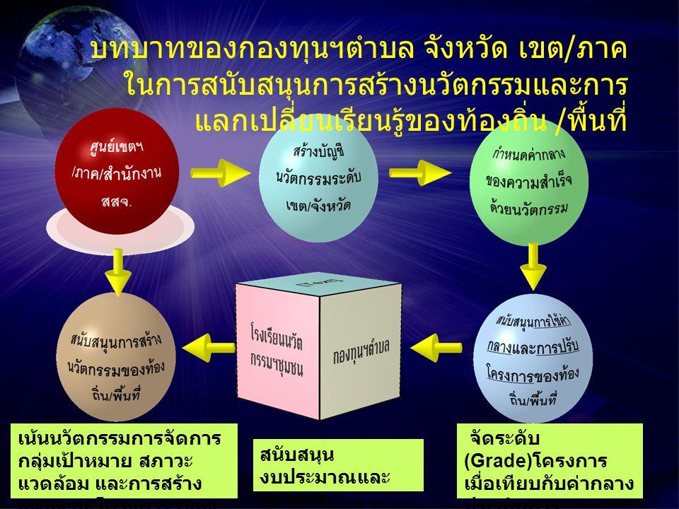 สนับสนุน งบประมาณและ วิชาการ เน้นนวัตกรรมการจัดการ กลุ่มเป้าหมาย สภาวะ แวดล้อม และการสร้าง แผนงาน / โครงการฯของ ท้องถิ่น / ตำบล จัดระดับ (Grade) โครงการ เมื่อเทียบกับค่ากลาง ประเมินการ เปลี่ยนแปลงของ ระดับเป็นรายปี บทบาทของกองทุนฯตำบล จังหวัด เขต / ภาค ในการสนับสนุนการสร้างนวัตกรรมและการ แลกเปลี่ยนเรียนรู้ของท้องถิ่น / พื้นที่