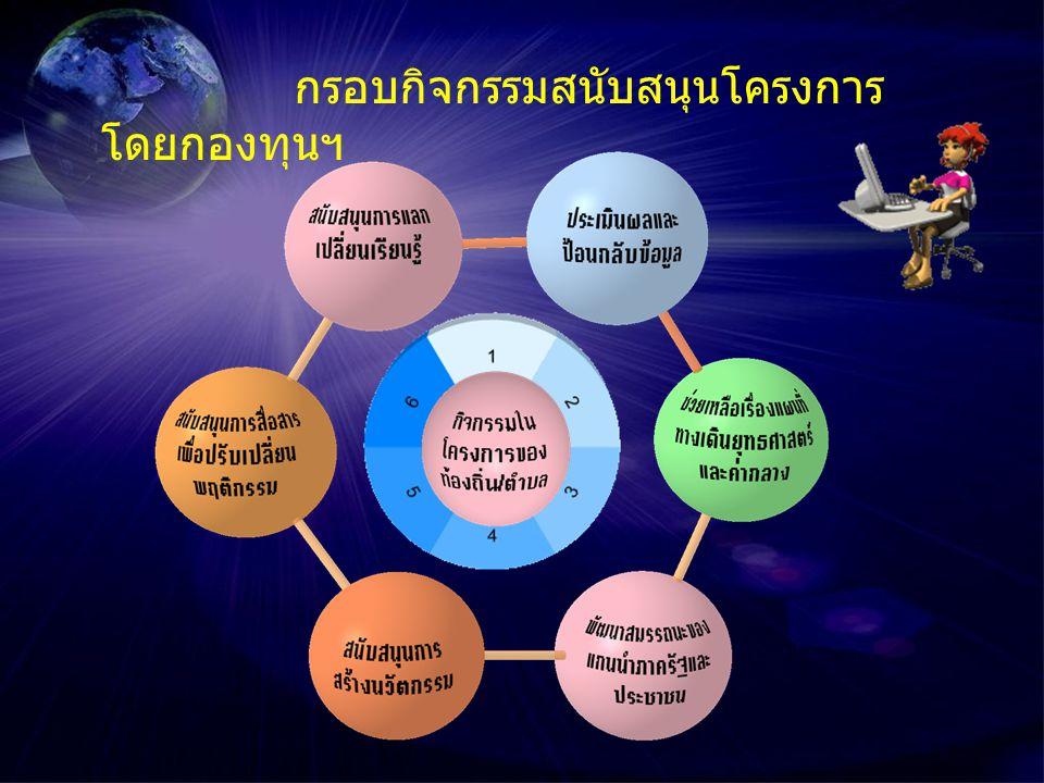 กองทุนฯสนับสนุนการบูรณาการงานของฝ่าย ปฏิบัติกับฝ่ายสนับสนุน ภายในโครงการเดียวกันและระหว่าง โครงการ งาน ของ ฝ่าย ปฏิบัติ การ กิจกรรม งาน ของ ฝ่าย สนับส นุน
