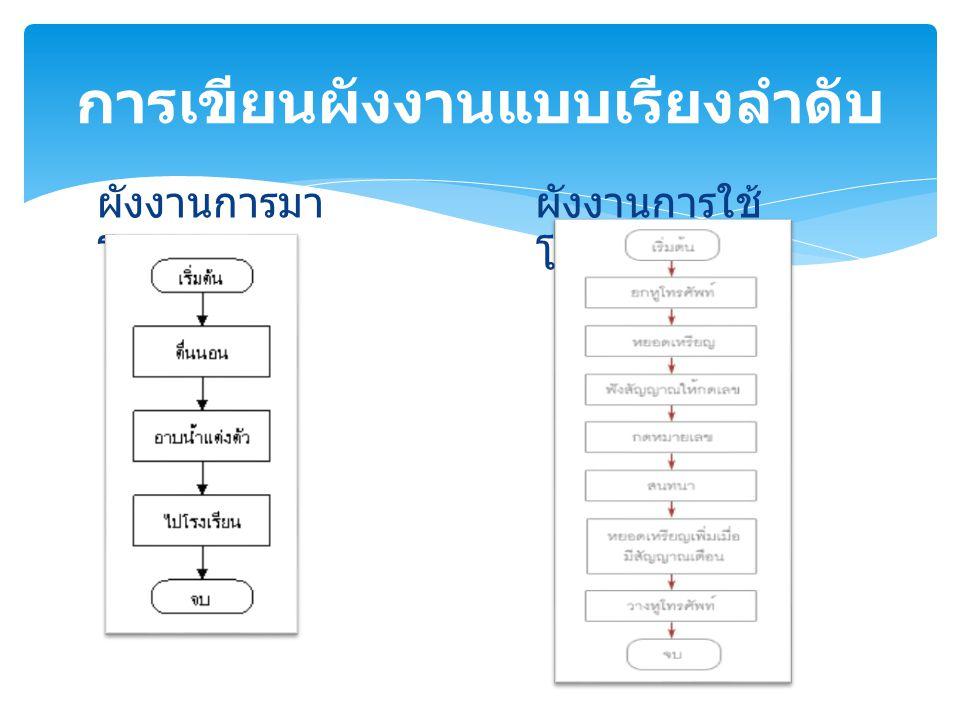 การทำงานแบบทางเลือก ( Selection) หรือเรียกอีก อย่างหนึ่งว่า การทำงานแบบตัดสินใจ ( Decision) นั่น คือเราสามารถให้โปรแกรมเลือกทำงานอย่างใด อย่างหนึ่งได้ โดยใช้เงื่อนไขเป็นตัวกำหนดการ ทำงานตามคำสั่ง ในชีวิตประจำวันของเราก็มีทางเลือกให้เราทำอยู่ มากมาย เช่นจะออกจากบ้านวันนี้จะใส่ชุดอะไร จะ ไปทานข้าวร้านไหนดี จะซื้อหนังสือเล่มไหน จะนั่ง ด้านหน้าหรือหลังชั้นเรียน เป็นต้น โดยทางเลือกแต่ ละอย่างก็จะมีเงื่อนไขเป็นตัวกำหนดว่าจะไปทางใด ดังนั้นเงื่อนไขจึงเป็นตัวกำหนดทางเลือก การ กำหนดเงื่อนไขในโปรแกรมมักจะใช้คำว่า if ( ถ้า ) นำหน้าเสมอ โดยมีกฎเกณฑ์ว่า ถ้าเงื่อนไขเป็นจริง จะทำอะไร ถ้าเป็นเท็จทำอะไร การเขียนผังงานแบบมีทางเลือก