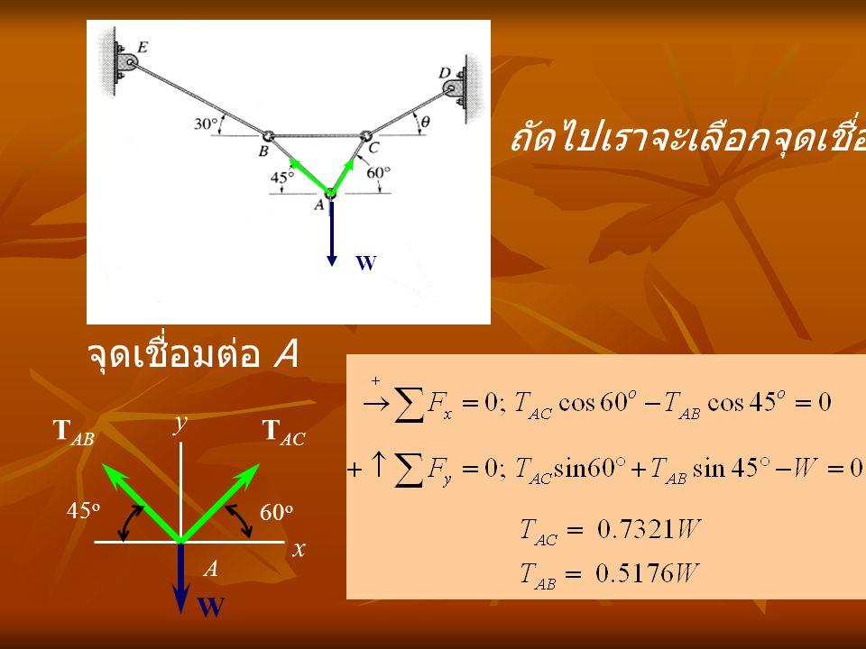 จุดเชื่อมต่อ A x y A W T AC T AB 60 o 45 o ถัดไปเราจะเลือกจุดเชื่อมต่อใด ??? W