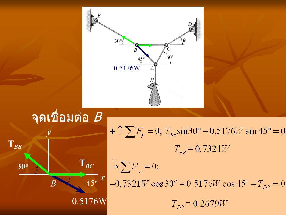 จุดเชื่อมต่อ B x B y T BE T BC 0.5176W 45 o 30 o 0.5176W