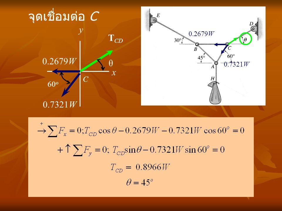 x C y จุดเชื่อมต่อ C 0.7321W 0.2679W T CD 60 o θ 0.7321W 0.2679W