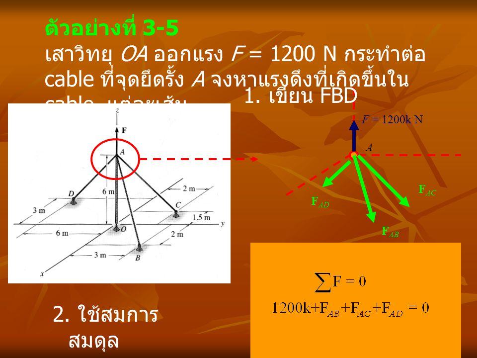 ตัวอย่างที่ 3-5 เสาวิทยุ OA ออกแรง F = 1200 N กระทำต่อ cable ที่จุดยึดรั้ง A จงหาแรงดึงที่เกิดขึ้นใน cable แต่ละเส้น A F = 1200k N F AB F AC F AD 1. เ
