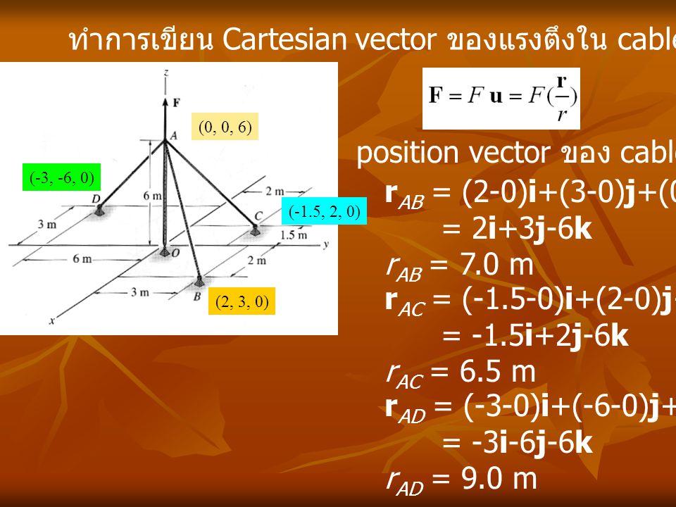 ทำการเขียน Cartesian vector ของแรงตึงใน cable (0, 0, 6) (2, 3, 0) (-1.5, 2, 0) (-3, -6, 0) r AD = (-3-0)i+(-6-0)j+(0-6)k = -3i-6j-6k r AD = 9.0 m posi