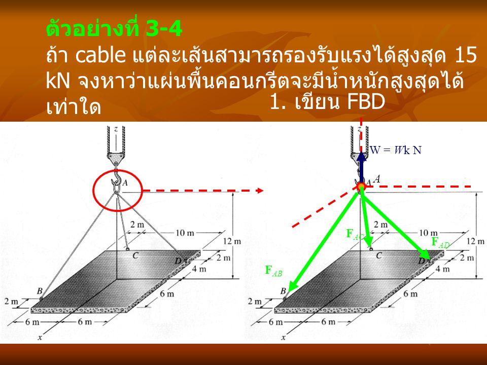 ตัวอย่างที่ 3-4 ถ้า cable แต่ละเส้นสามารถรองรับแรงได้สูงสุด 15 kN จงหาว่าแผ่นพื้นคอนกรีตจะมีน้ำหนักสูงสุดได้ เท่าใด A W = Wk N F AB F AC F AD 1. เขียน