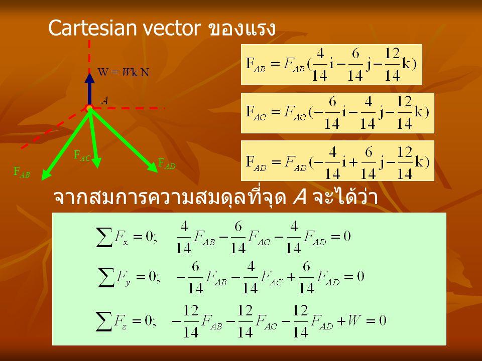 จากสมการความสมดุลที่จุด A จะได้ว่า Cartesian vector ของแรง A W = Wk N F AB F AC F AD