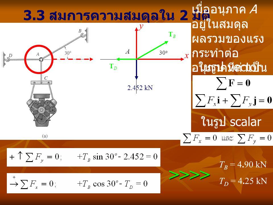 3.3 สมการความสมดุลใน 2 มิติ เมื่ออนุภาค A อยู่ในสมดุล ผลรวมของแรง กระทำต่อ อนุภาคมีค่าเป็น ศูนย์ ในรูป vector ในรูป scalar >>>> T B = 4.90 kN T D = 4.