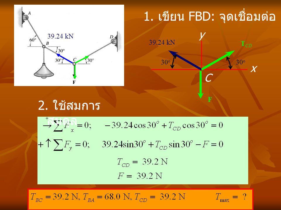 x y C 39.24 kN T CD F 30 o 1. เขียน FBD: จุดเชื่อมต่อ C 2. ใช้สมการ สมดุล 39.24 kN