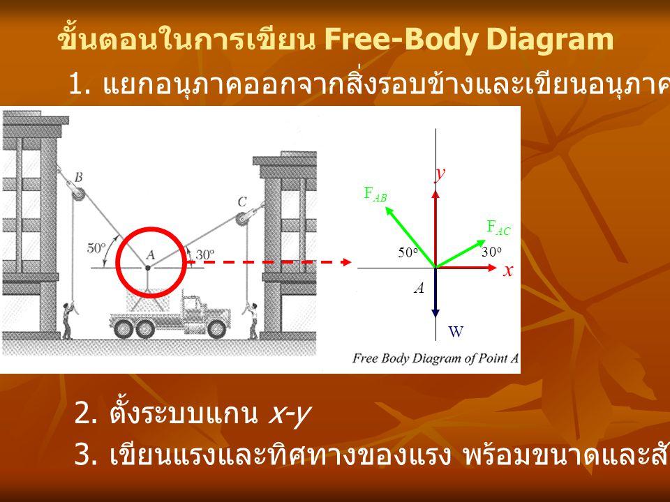 ขั้นตอนในการเขียน Free-Body Diagram 1. แยกอนุภาคออกจากสิ่งรอบข้างและเขียนอนุภาคนั้นอย่างคร่าวๆ 2. ตั้งระบบแกน x-y x y 3. เขียนแรงและทิศทางของแรง พร้อม