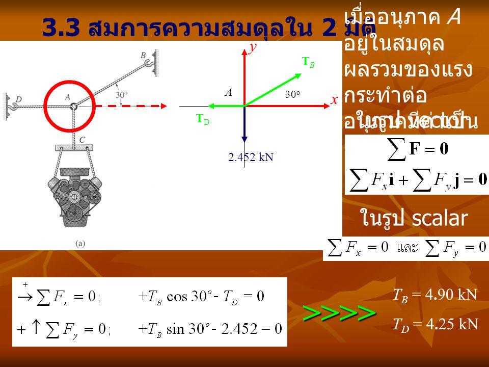 ตัวอย่างที่ 3-1 จงหาค่าแรงกดอัดที่เกิดขึ้นในแท่งเหล็ก BC และ แรงดึงที่เกิดขึ้นในส่วน AB และ AC ของโซ่ เมื่อ เครื่องยนต์หนัก 200 kg A x y 200(9.81) N F AB F AC 55 o 1.