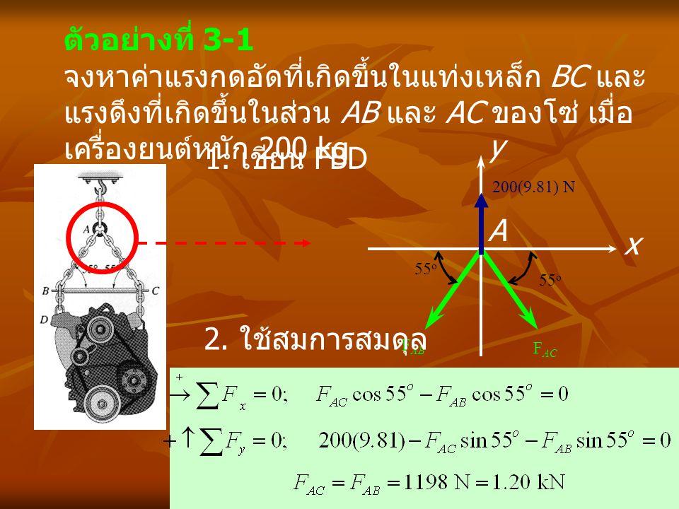 ตัวอย่างที่ 3-1 จงหาค่าแรงกดอัดที่เกิดขึ้นในแท่งเหล็ก BC และ แรงดึงที่เกิดขึ้นในส่วน AB และ AC ของโซ่ เมื่อ เครื่องยนต์หนัก 200 kg A x y 200(9.81) N F
