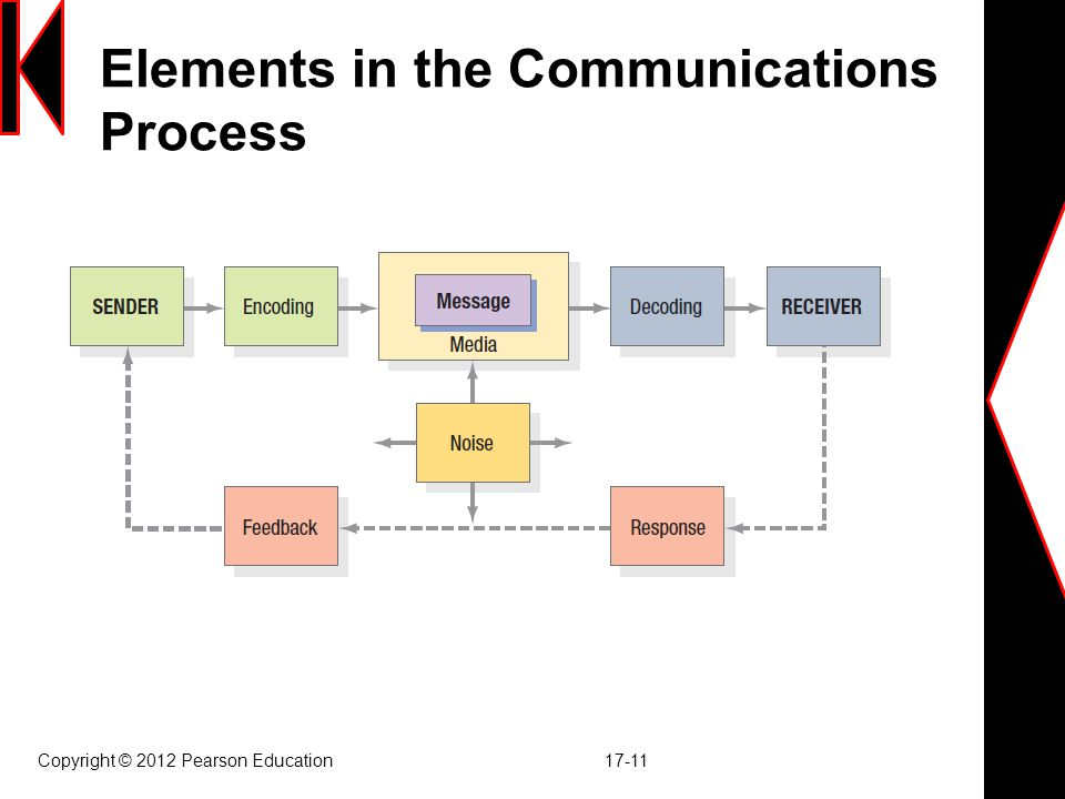 Elements in the Communications Process Copyright © 2012 Pearson Education 17-11