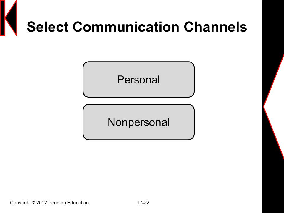 Copyright © 2012 Pearson Education 17-22 Select Communication Channels Personal Nonpersonal