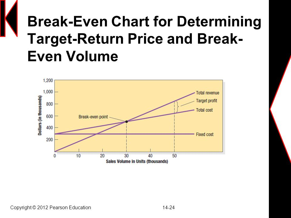 Break-Even Chart for Determining Target-Return Price and Break- Even Volume Copyright © 2012 Pearson Education 14-24