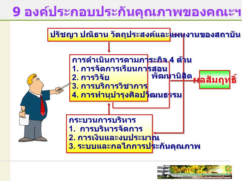 2 9 องค์ประกอบประกันคุณภาพของคณะฯ ผลสัมฤทธิ์ ปรัชญา ปณิธาน วัตถุประสงค์และแผนงานของสถาบัน การดำเนินการตามภาระกิจ 4 ด้าน 1.