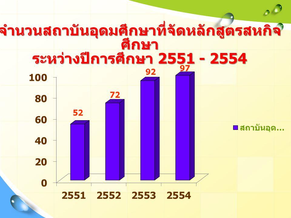 จำนวนสถาบันอุดมศึกษาที่จัดหลักสูตรสหกิจ ศึกษา ระหว่างปีการศึกษา 2551 - 2554