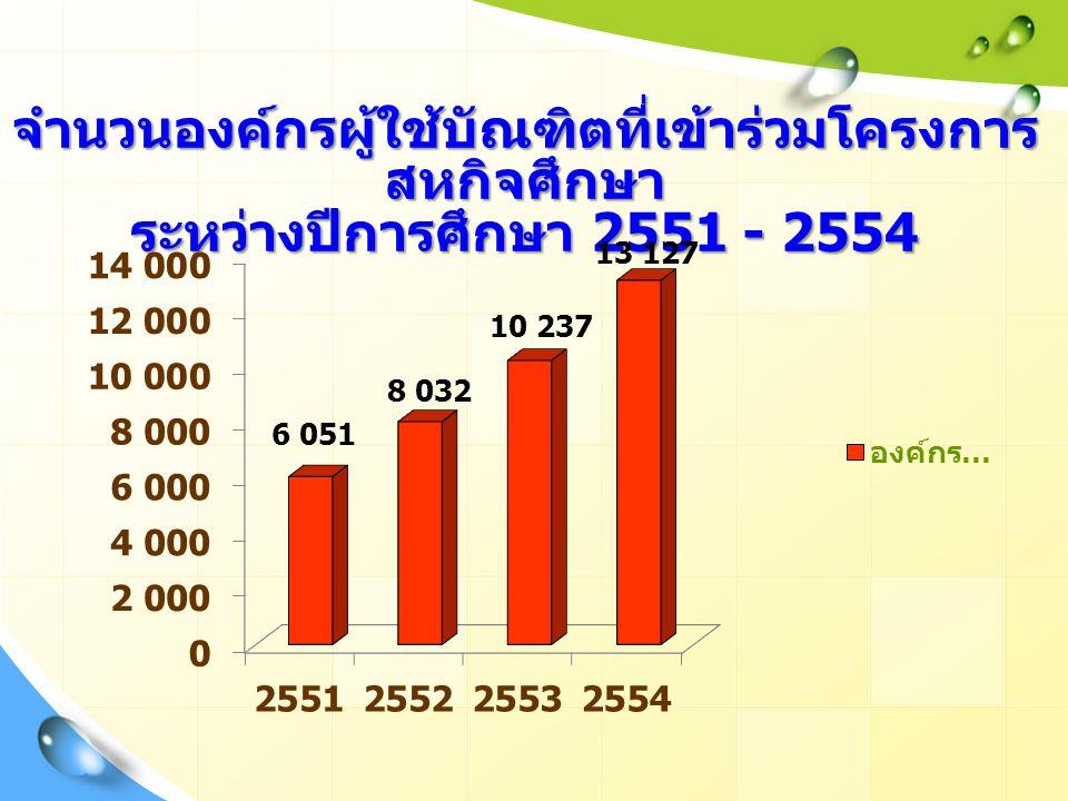 จำนวนองค์กรผู้ใช้บัณฑิตที่เข้าร่วมโครงการ สหกิจศึกษา ระหว่างปีการศึกษา 2551 - 2554