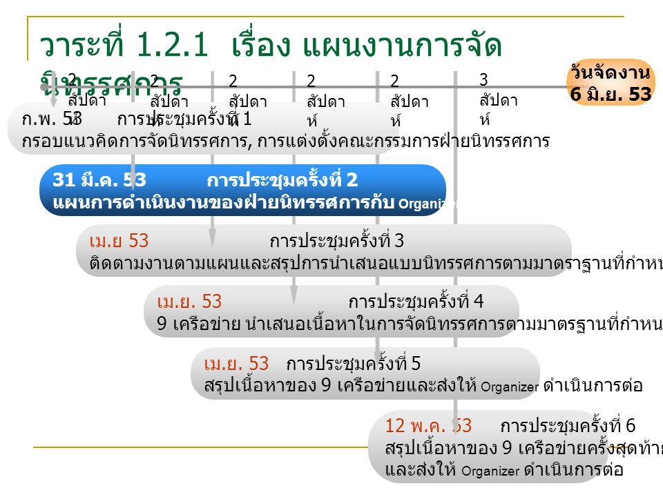 วาระที่ 1.2.1 เรื่อง แผนงานการจัด นิทรรศการ 12 พ. ค.