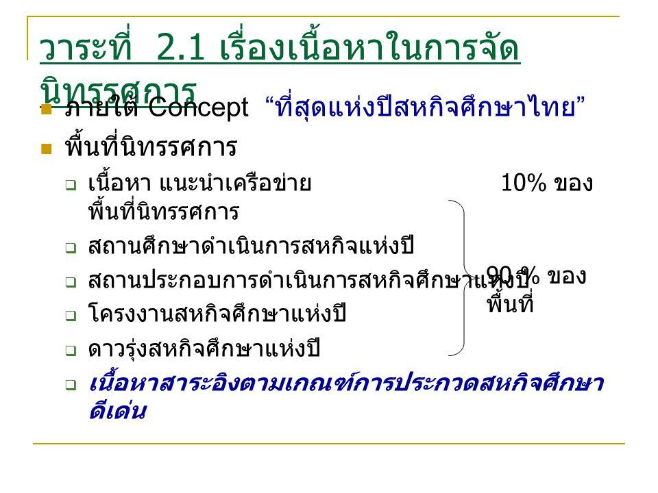 วาระที่ 2.1 เรื่องเนื้อหาในการจัด นิทรรศการ ภายใต้ Concept ที่สุดแห่งปีสหกิจศึกษาไทย พื้นที่นิทรรศการ  เนื้อหา แนะนำเครือข่าย 10% ของ พื้นที่นิทรรศการ  สถานศึกษาดำเนินการสหกิจแห่งปี  สถานประกอบการดำเนินการสหกิจศึกษาแห่งปี  โครงงานสหกิจศึกษาแห่งปี  ดาวรุ่งสหกิจศึกษาแห่งปี  เนื้อหาสาระอิงตามเกณฑ์การประกวดสหกิจศึกษา ดีเด่น 90 % ของ พื้นที่